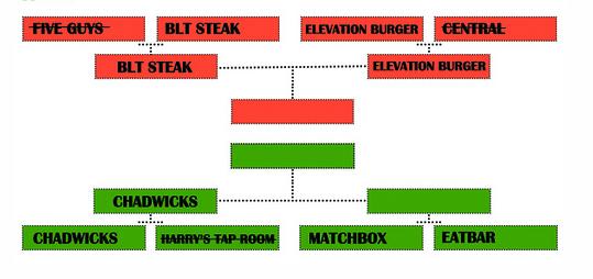 Burger Brackets: Matchbox vs. EatBar