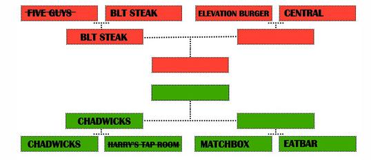 Burger Brackets: Elevation Burger vs. Central