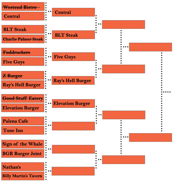 Burger Brackets: Sign of the Whale vs. BGR Burger Joint