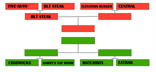 Burger Brackets: Chadwick's vs. Harry's Tap Room
