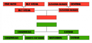 Burger Brackets: It's Time for the Semi-Finals!