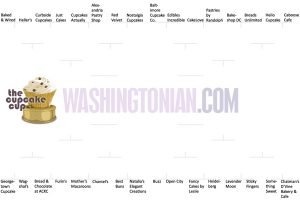 The Cupcake Cup: Vote for the Best Cupcakes in Washington!