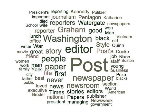 The Words People Are Using to Describe Ben Bradlee