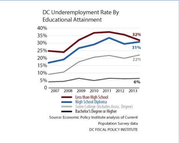 Report: DC's Underemployment Rate Exploded During the Recession and Isn't Coming Down Anytime Soon