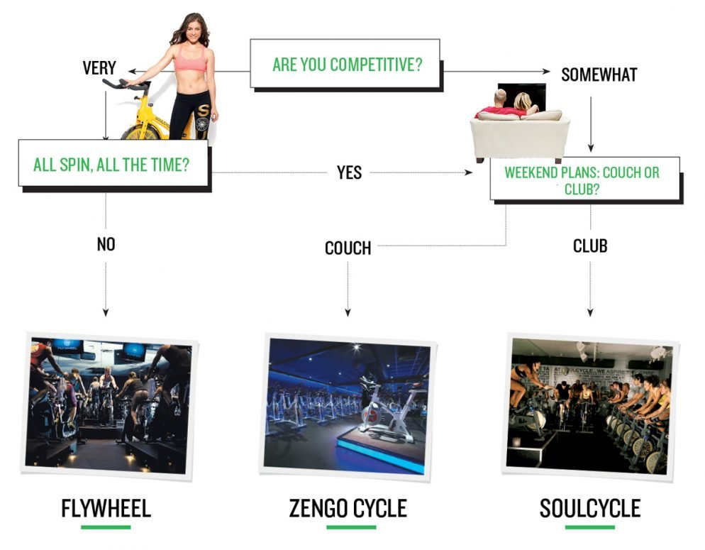Which Spinning Studio is Right For You?