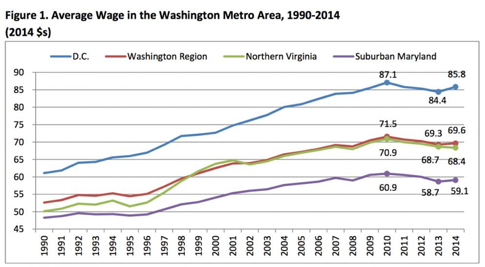 Average Wages in Washington Have Increased for the First Time Since 2011