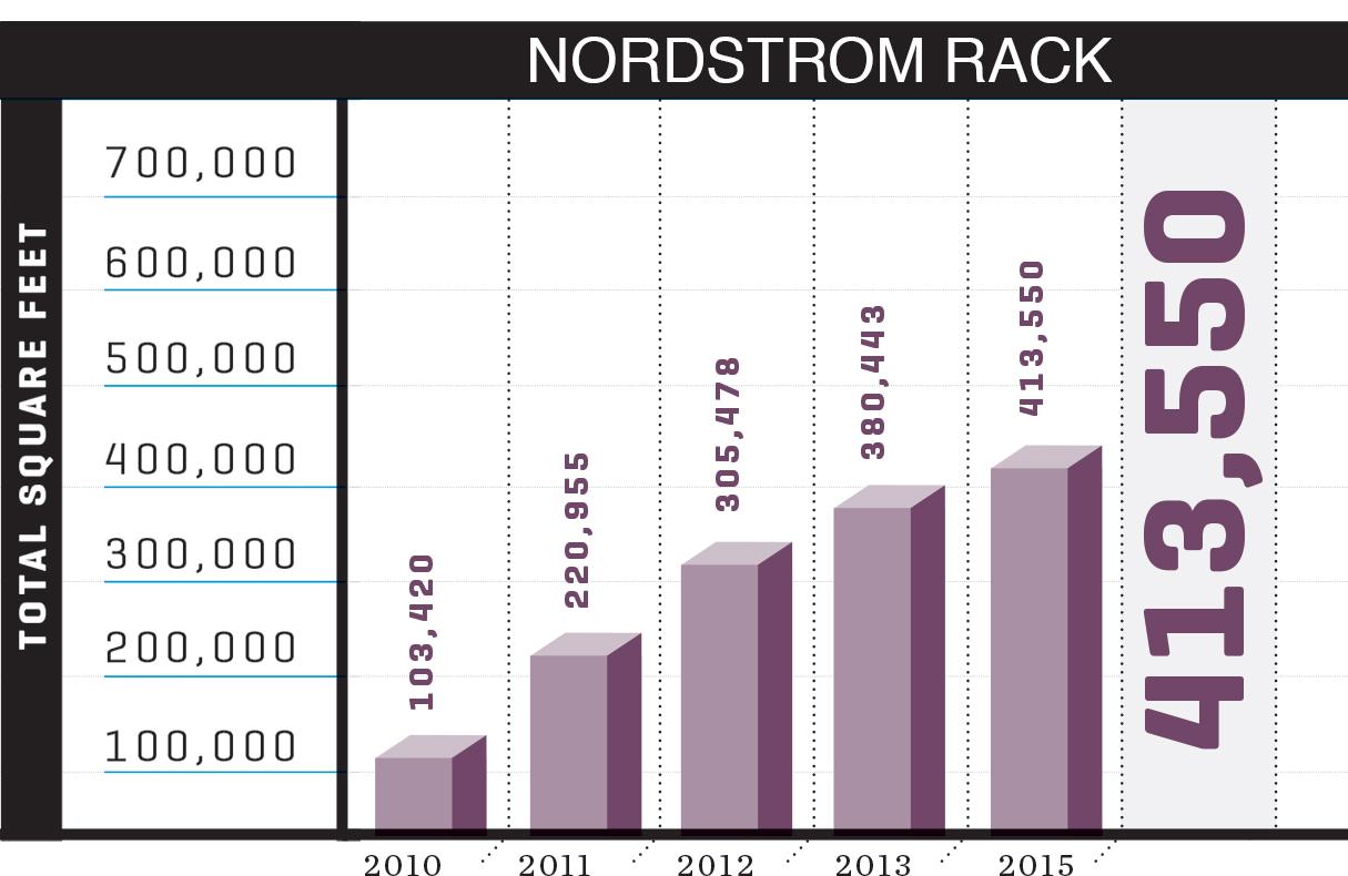 Data courtesy of Nordstrom Rack.