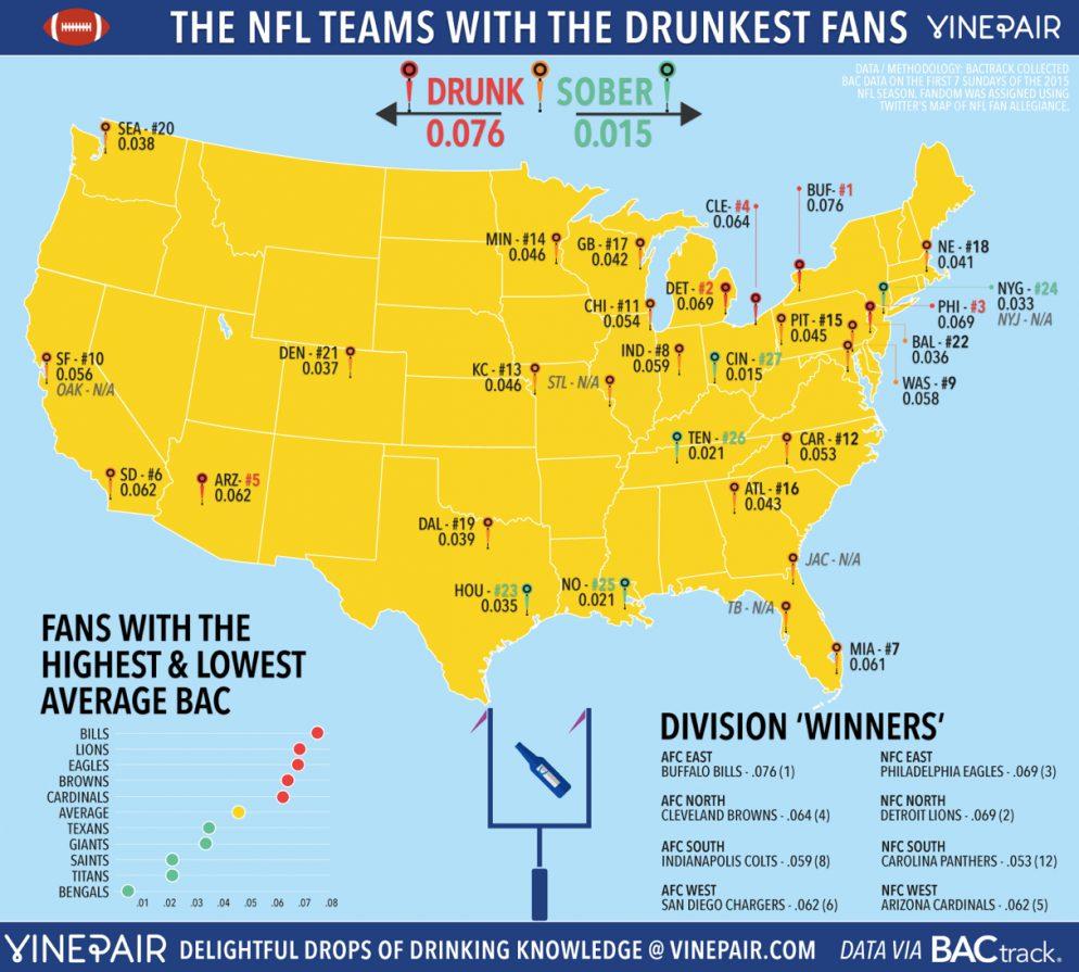Redskins Fans are Ninth-Drunkest in NFL
