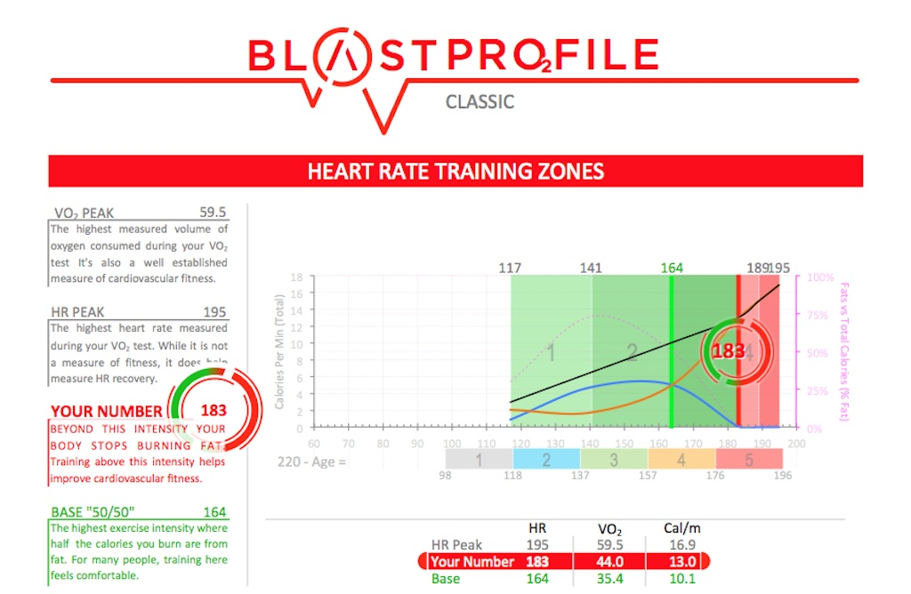 3-22-16-blast-heart-rate-zone