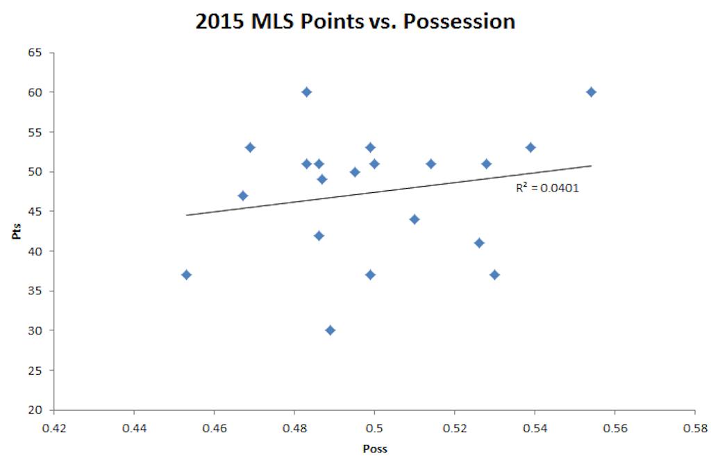 2015_MLS_Points_vs_Possession.0