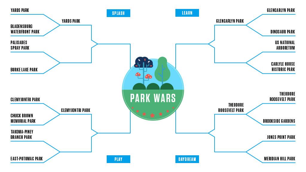 Park Wars: Jones Point Park v. Meridian Hill Park