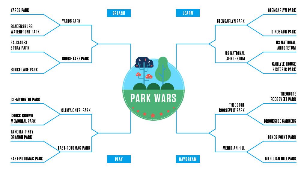 Park Wars: The Quarterfinals, Yards Park v. Burke Lake