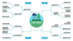 Park Wars: The Quarterfinals, Clemyjontri Park v. Hains Point