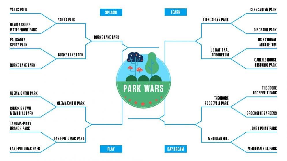 Park Wars The Quarterfinals Clemyjontri Park v Hains Point