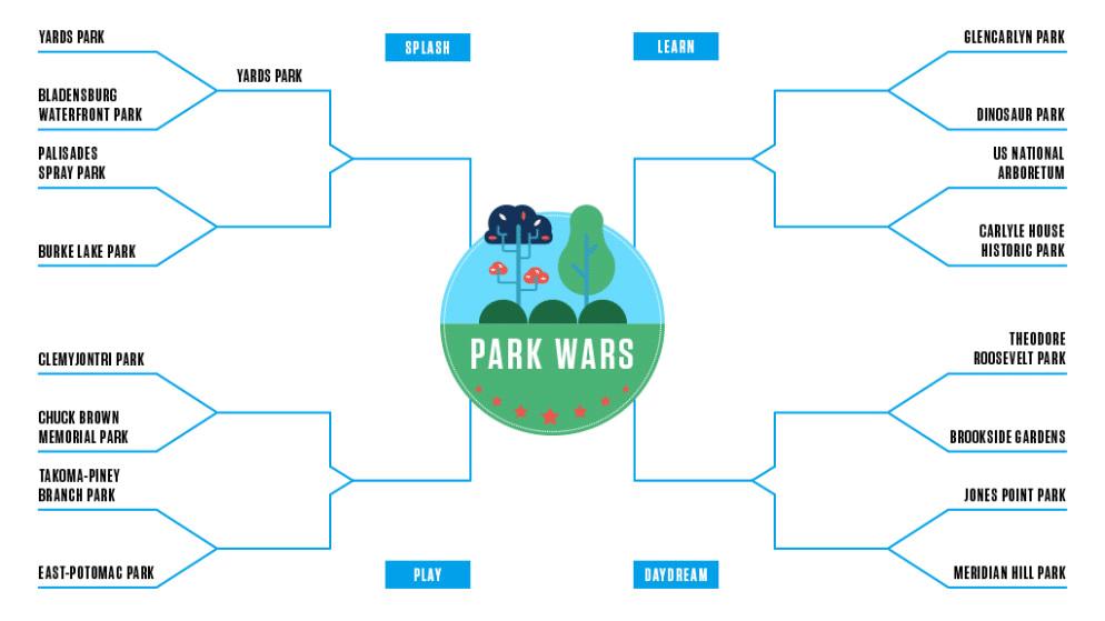 Park Wars: Clemyjontri Park v. Chuck Brown Memorial Park