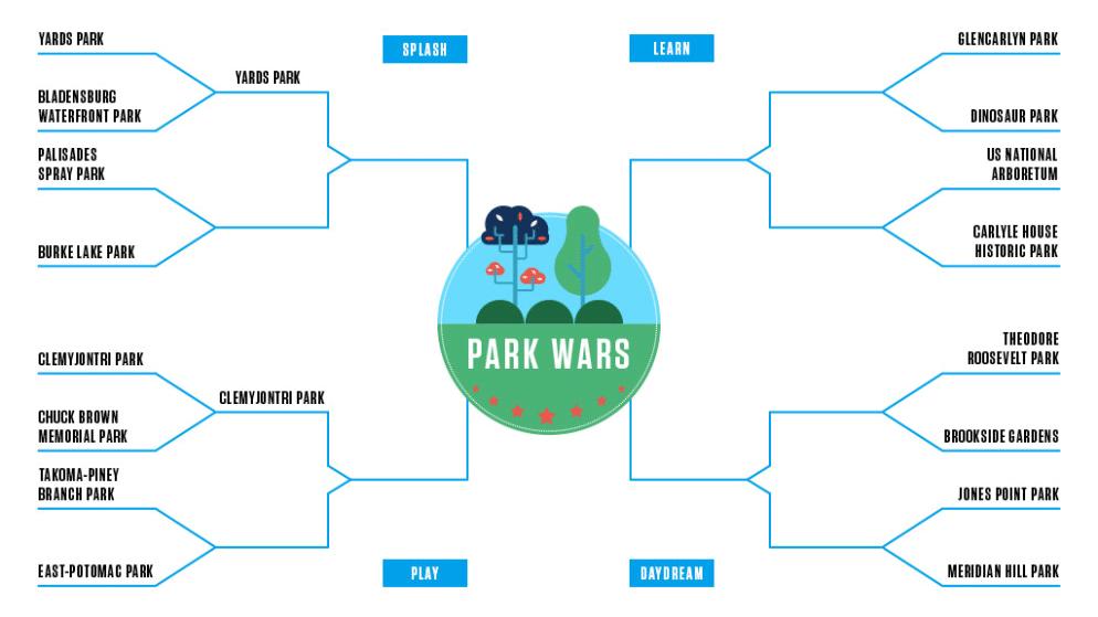 Park Wars: Glencarlyn v. Dinosaur Park