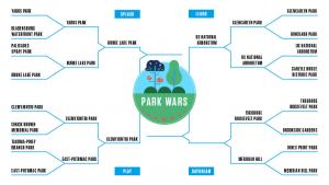 Park Wars: The Quarterfinals, Malcolm X v. Theodore Roosevelt Park
