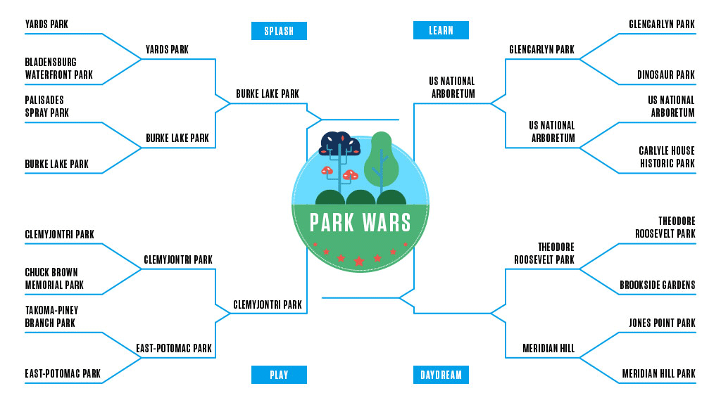 Park Wars: The Quarterfinals, Malcolm X v. Theodore Roosevelt Park