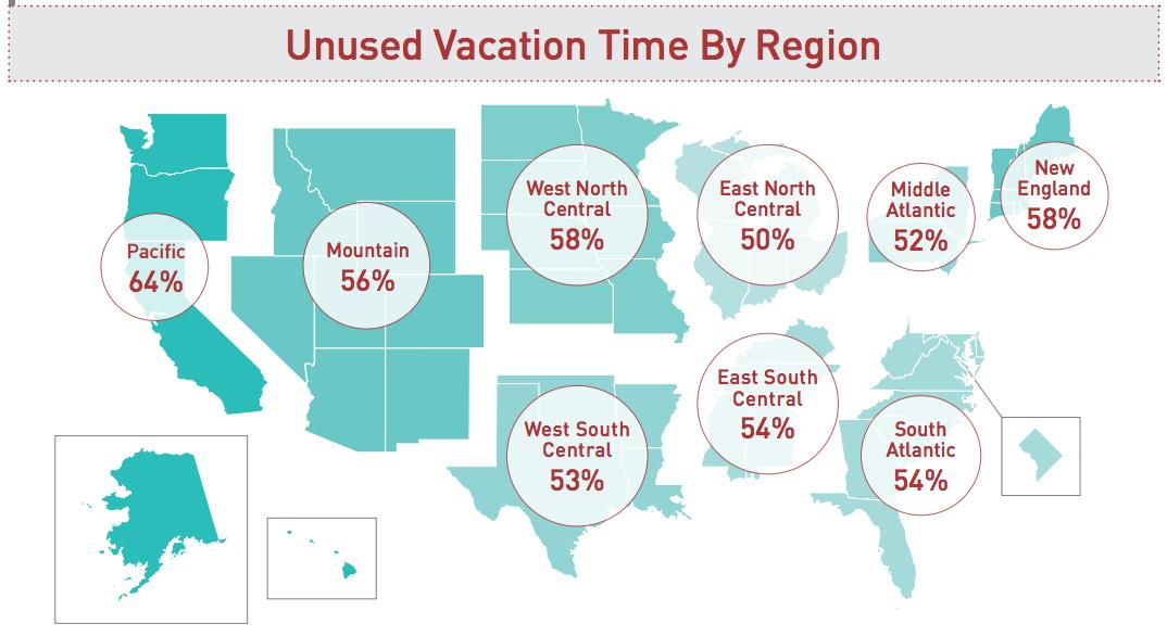 Unused Vacation Time