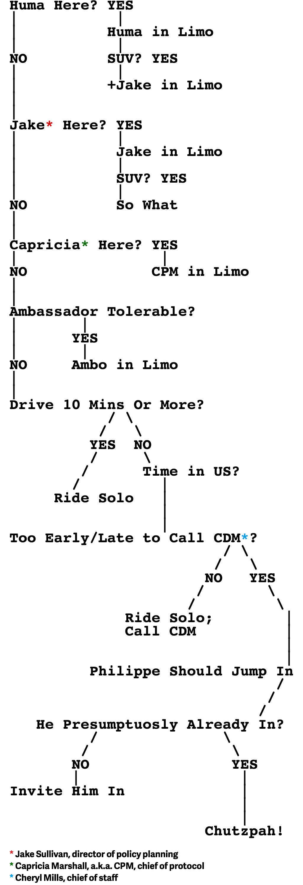 hillary-clinton-emails_flowchart
