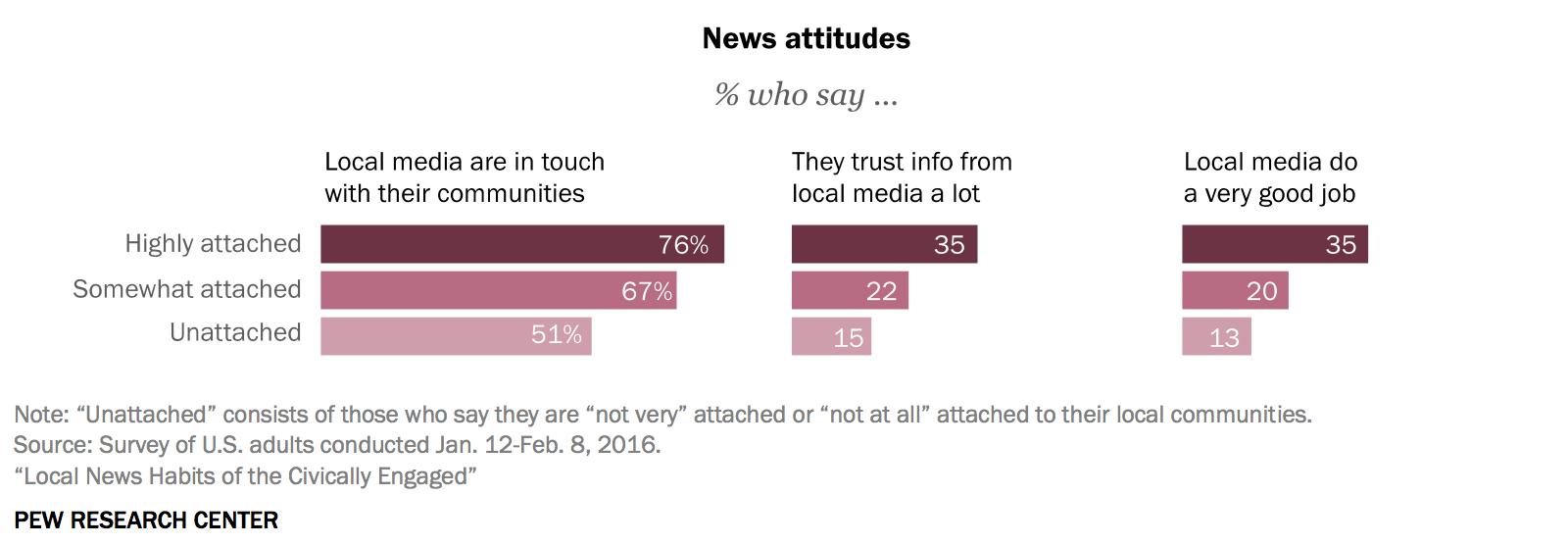 news-attitudes