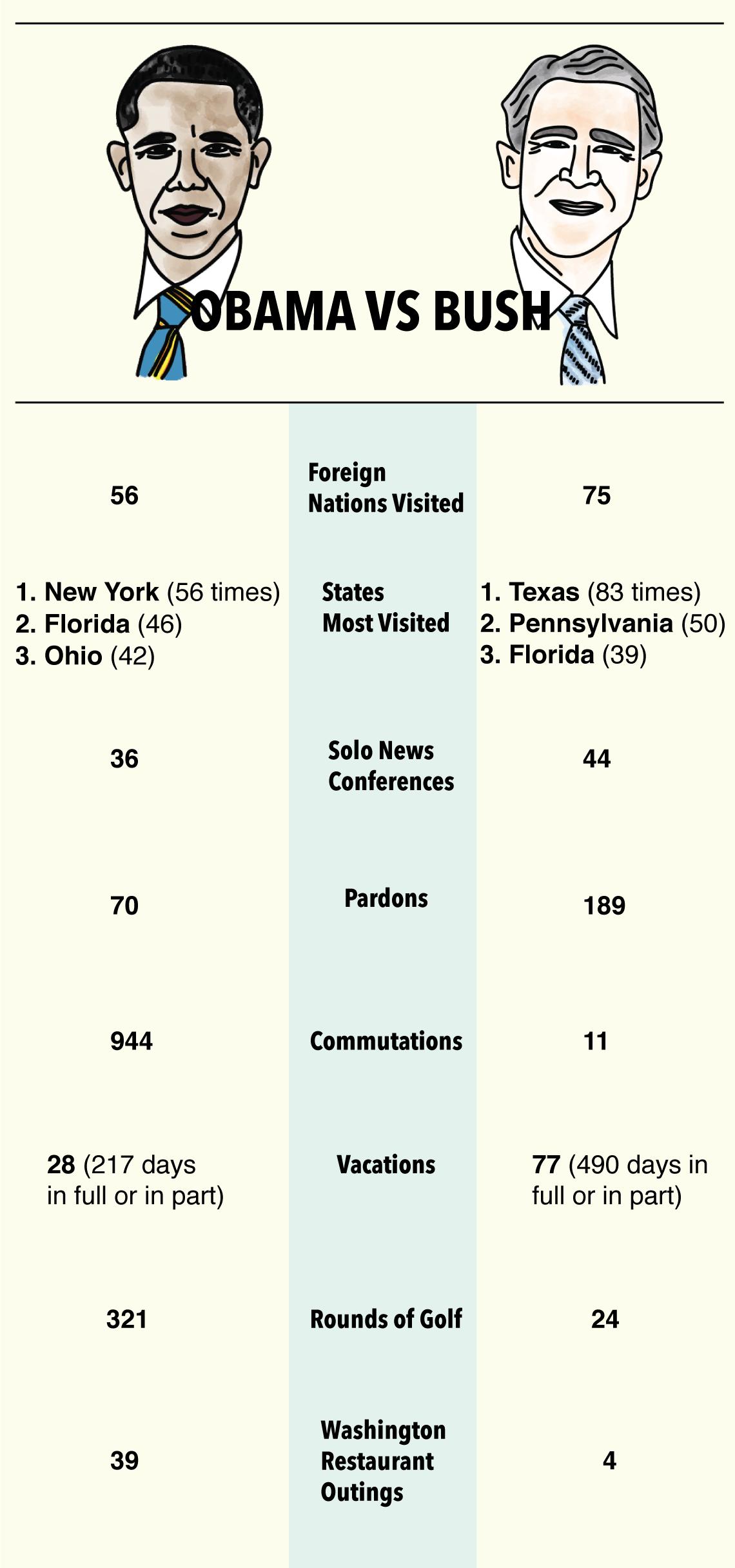 obama vs bush foreign policy