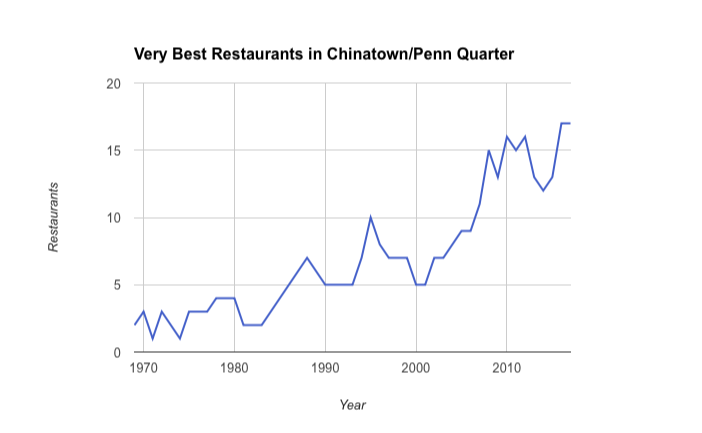 This Map Shows How DC's Very Best Restaurants Have Changed