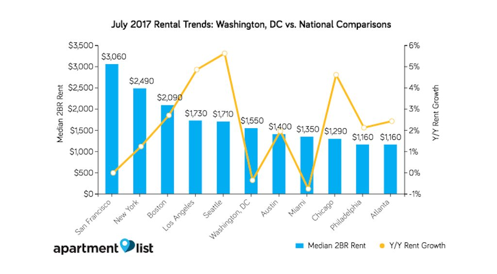 The Average Rent For A 2-Bedroom In DC Has Dropped .4